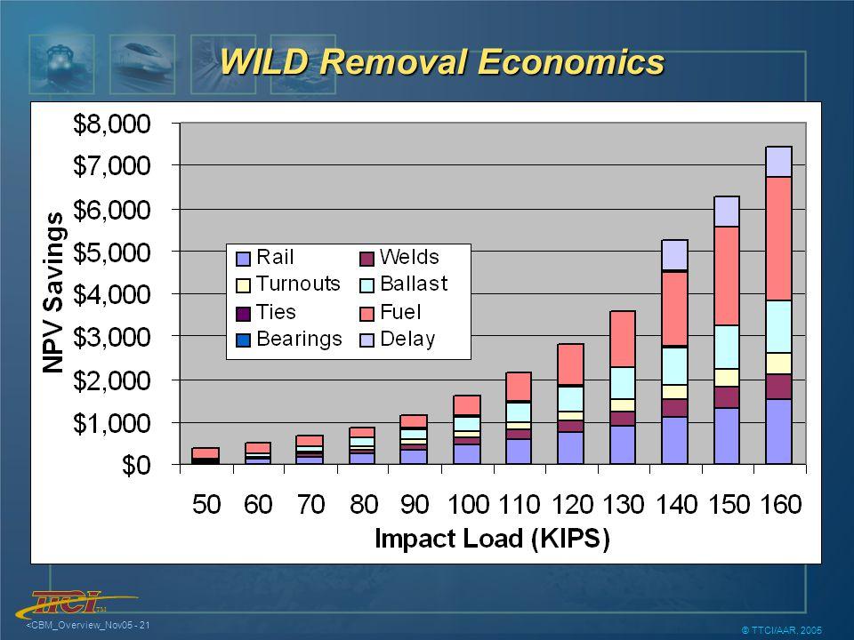 TM <CBM_Overview_Nov05 - 21 © TTCI/AAR, 2005 WILD Removal Economics