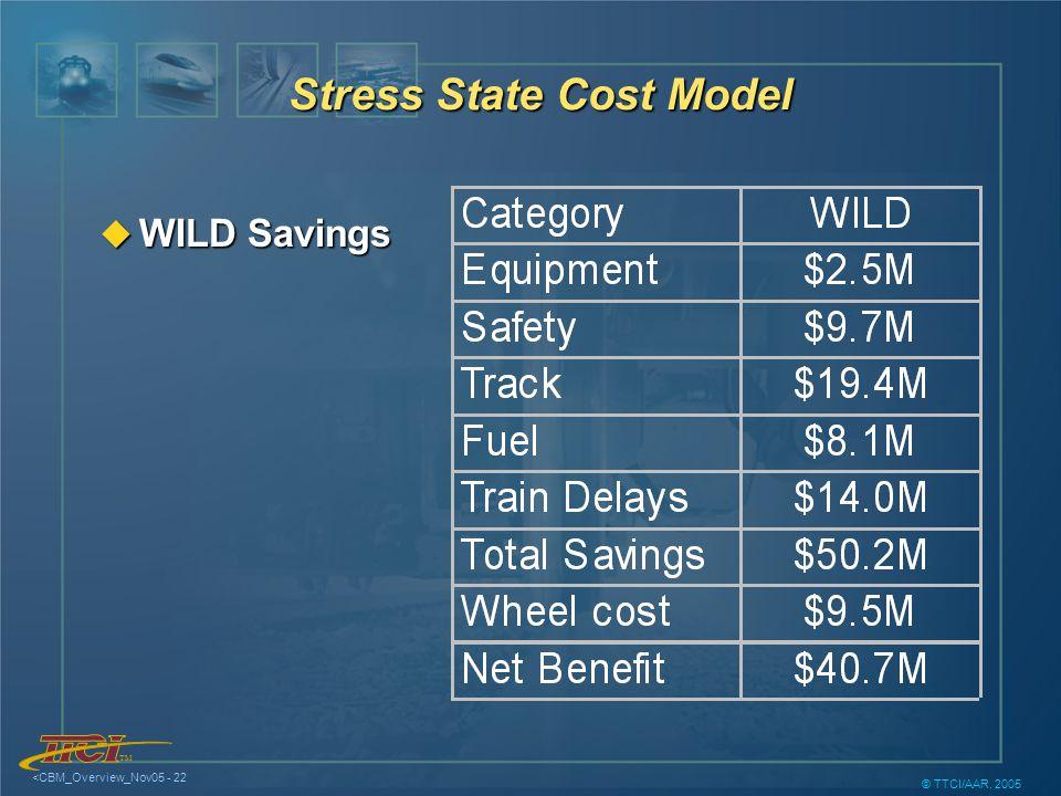 TM <CBM_Overview_Nov05 - 22 © TTCI/AAR, 2005 u WILD Savings Stress State Cost Model