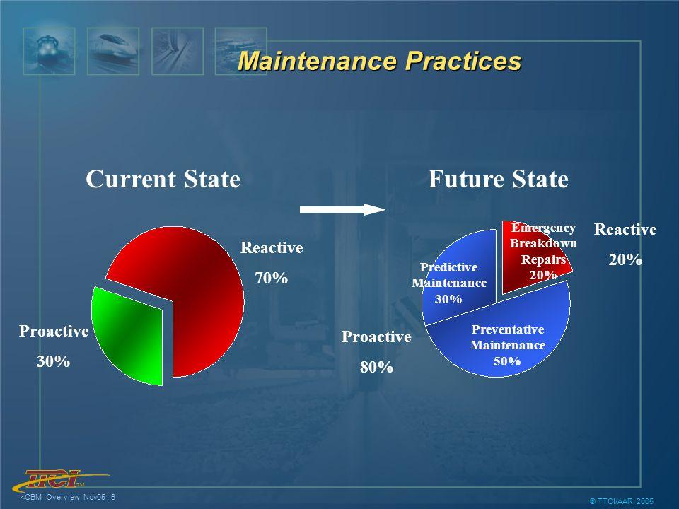 TM <CBM_Overview_Nov05 - 6 © TTCI/AAR, 2005 Reactive 70% Proactive 30% Current State Reactive 20% Proactive 80% Emergency Breakdown Repairs 20% Preventative Maintenance 50% Predictive Maintenance 30% Future State Maintenance Practices