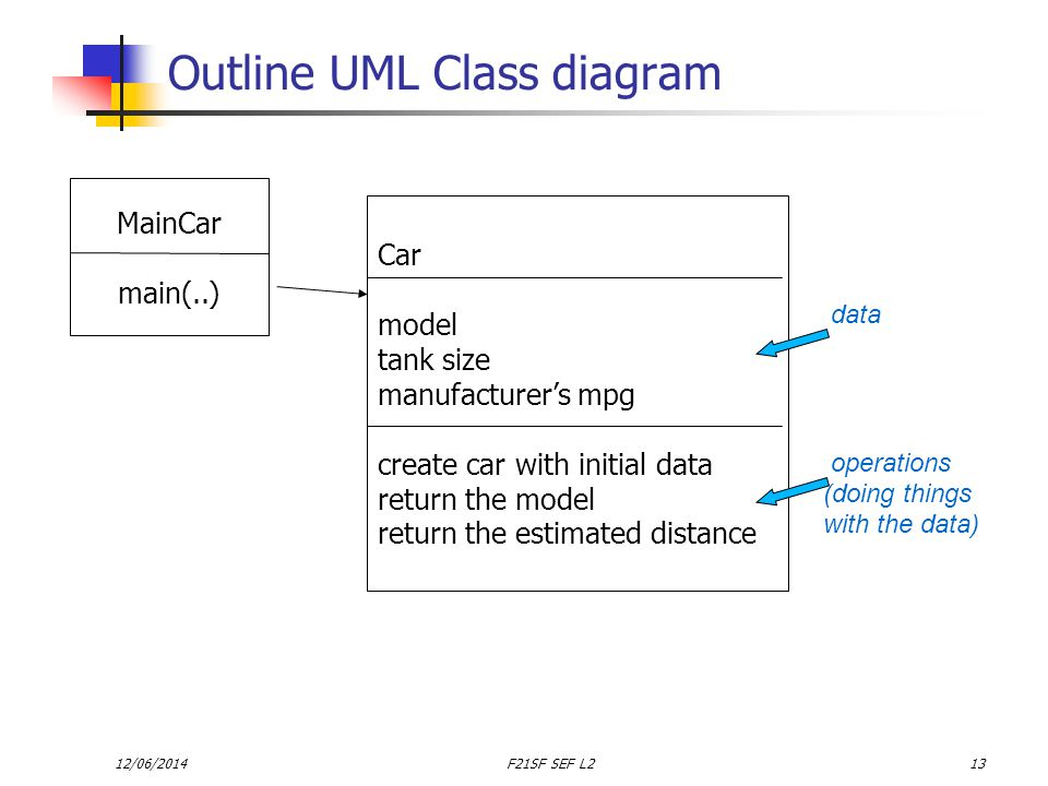 12/06/2014F21SF SEF L213 Outline UML Class diagram MainCar main(..) Car model tank size manufacturers mpg create car with initial data return the model return the estimated distance data operations (doing things with the data)