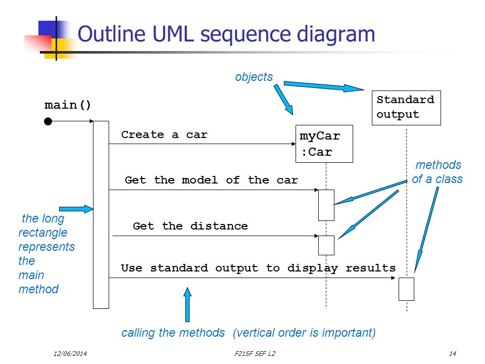 12/06/2014F21SF SEF L214 Outline UML sequence diagram myCar :Car main() Create a car Get the distance Get the model of the car Standard output Use standard output to display results the long rectangle represents the main method objects methods of a class calling the methods (vertical order is important)