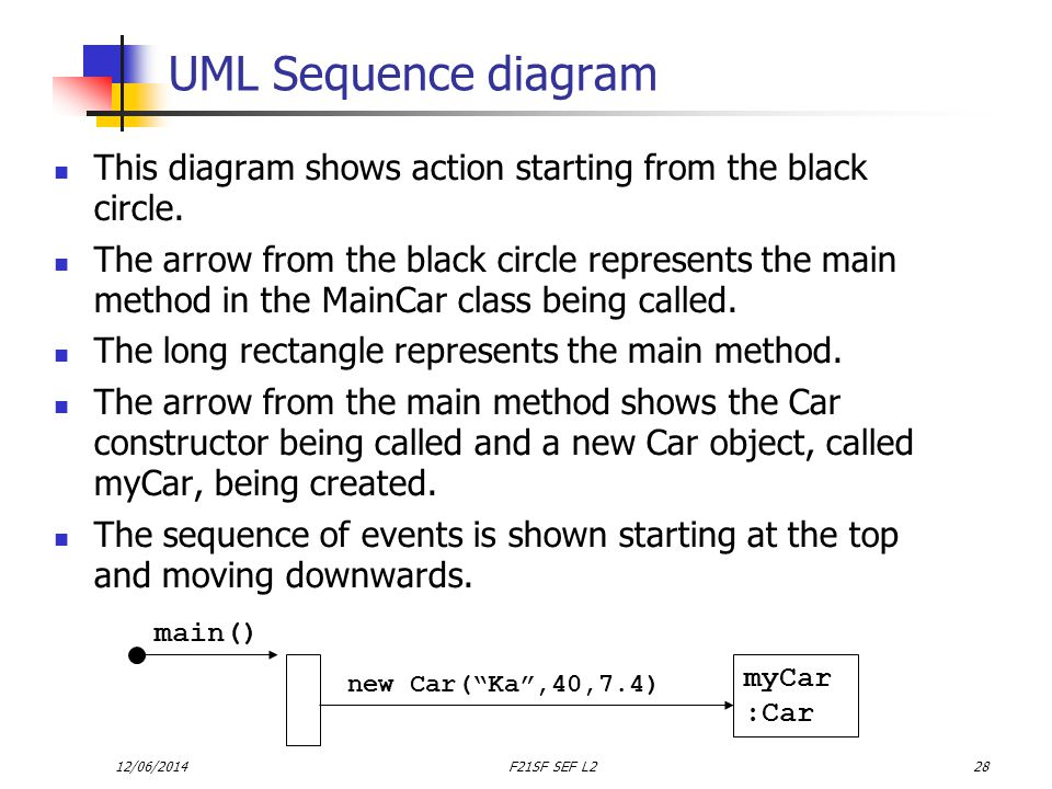 12/06/2014F21SF SEF L228 UML Sequence diagram This diagram shows action starting from the black circle.