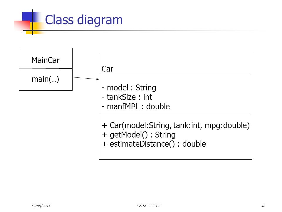 12/06/2014F21SF SEF L240 Class diagram MainCar main(..) Car - model : String - tankSize : int - manfMPL : double + Car(model:String, tank:int, mpg:double) + getModel() : String + estimateDistance() : double