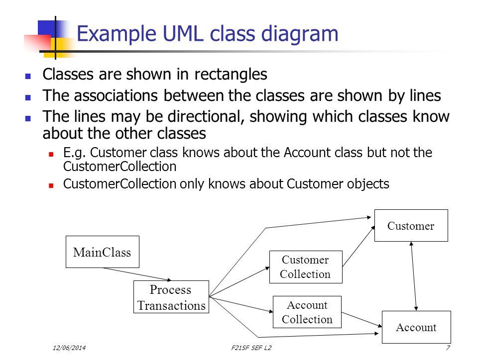 12/06/2014F21SF SEF L238 A more detailed Sequence diagram myCar :Car main() new Car(Ka,40,7.4) distance= estimateDistance() model = getModel() Standard output println(message incl model & distance)
