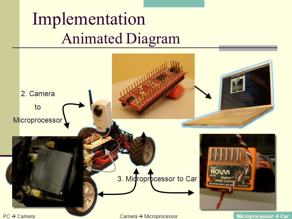 1. PC to Camera 2. Camera to Microprocessor 3. Microprocessor to Car PC CameraCamera MicroprocessorMicroprocessor Car Implementation Animated Diagram
