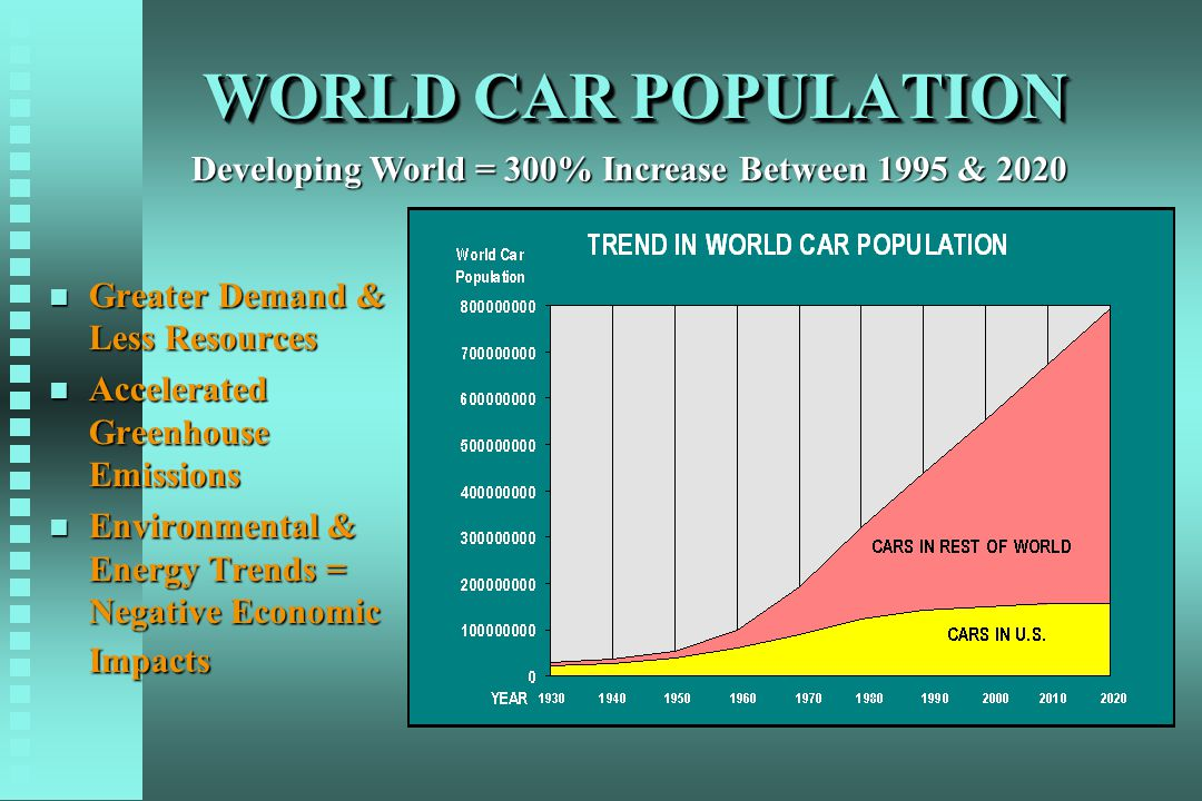 WORLD CAR POPULATION n Greater Demand & Less Resources n Accelerated Greenhouse Emissions n Environmental & Energy Trends = Negative Economic Impacts Developing World = 300% Increase Between 1995 & 2020