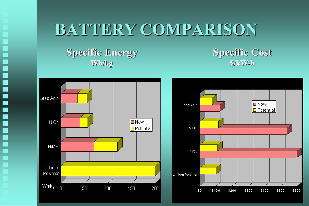 BATTERY COMPARISON Specific Energy Wh/kg Specific Cost $/kW-h