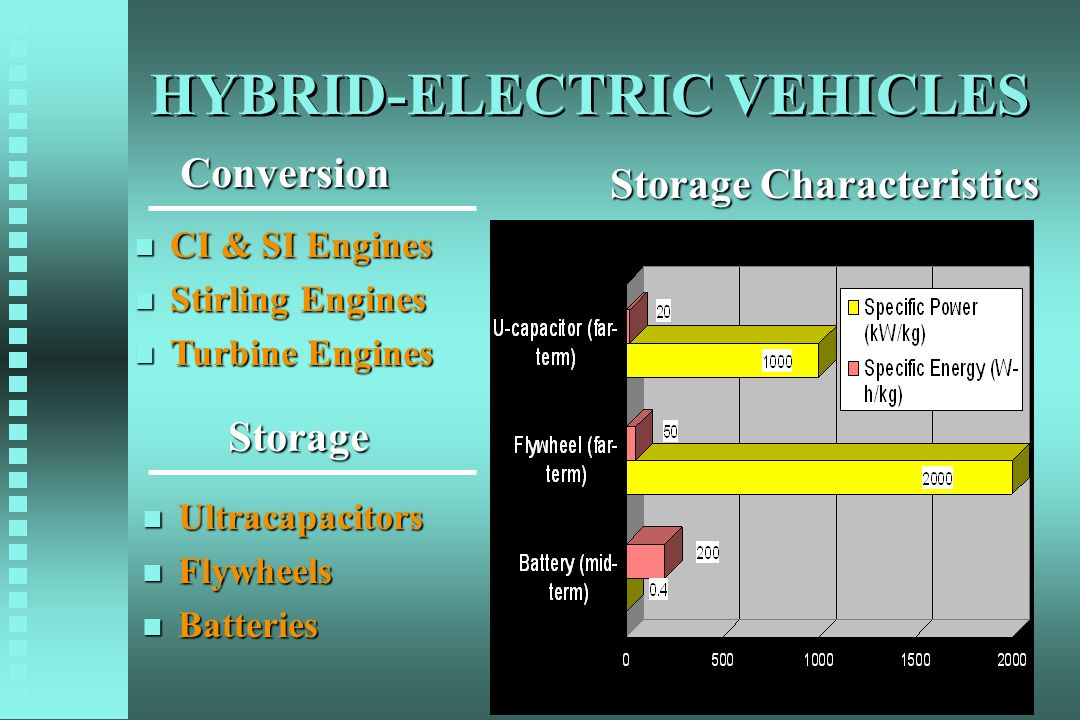 HYBRID-ELECTRIC VEHICLES n Ultracapacitors n Flywheels n Batteries n CI & SI Engines n Stirling Engines n Turbine Engines Conversion Storage Storage C