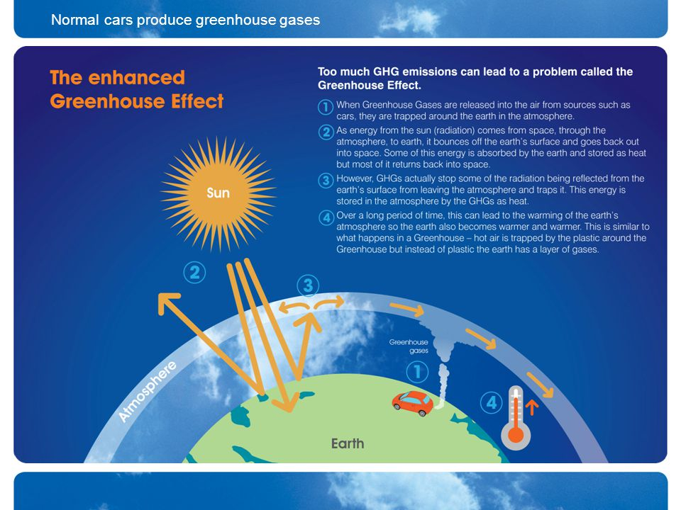 Normal cars produce greenhouse gases
