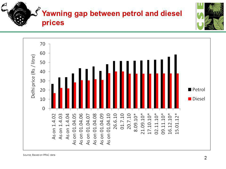 2 Source; Based on PPAC data Yawning gap between petrol and diesel prices