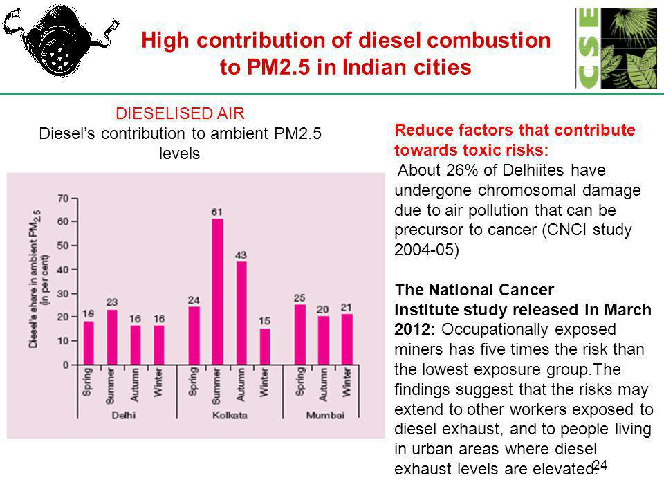 24 High contribution of diesel combustion to PM2.5 in Indian cities DIESELISED AIR Diesels contribution to ambient PM2.5 levels Reduce factors that contribute towards toxic risks: About 26% of Delhiites have undergone chromosomal damage due to air pollution that can be precursor to cancer (CNCI study 2004-05) The National Cancer Institute study released in March 2012: Occupationally exposed miners has five times the risk than the lowest exposure group.The findings suggest that the risks may extend to other workers exposed to diesel exhaust, and to people living in urban areas where diesel exhaust levels are elevated.