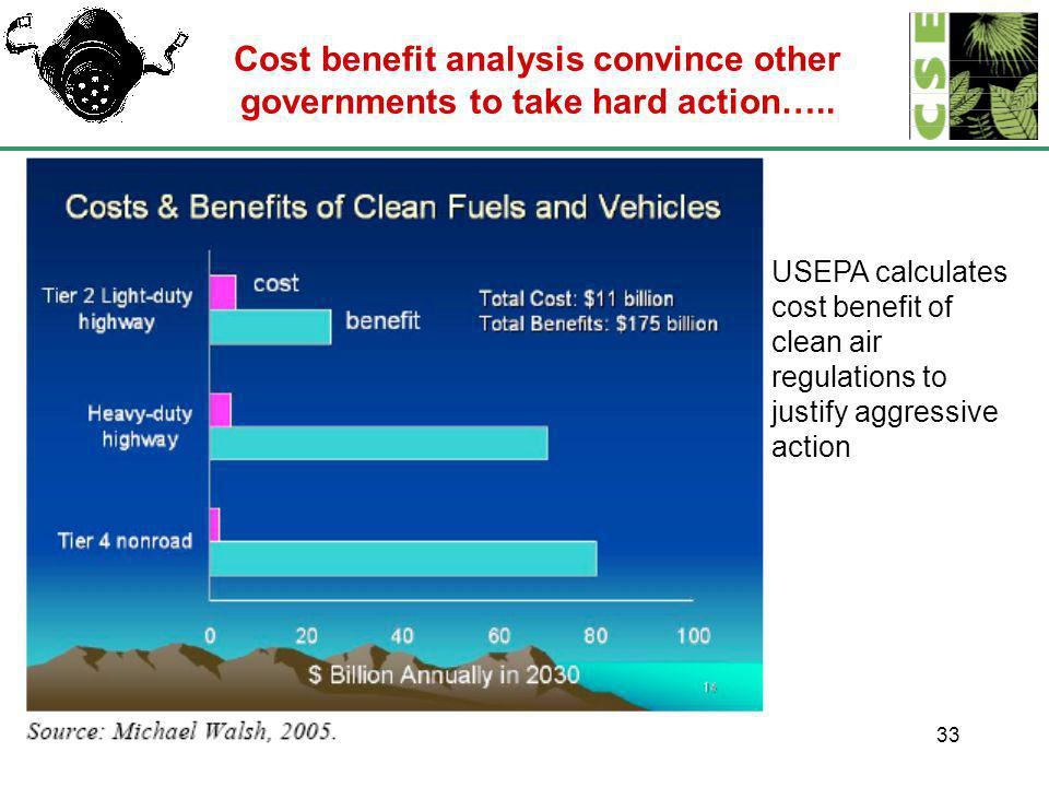 33 Cost benefit analysis convince other governments to take hard action…..
