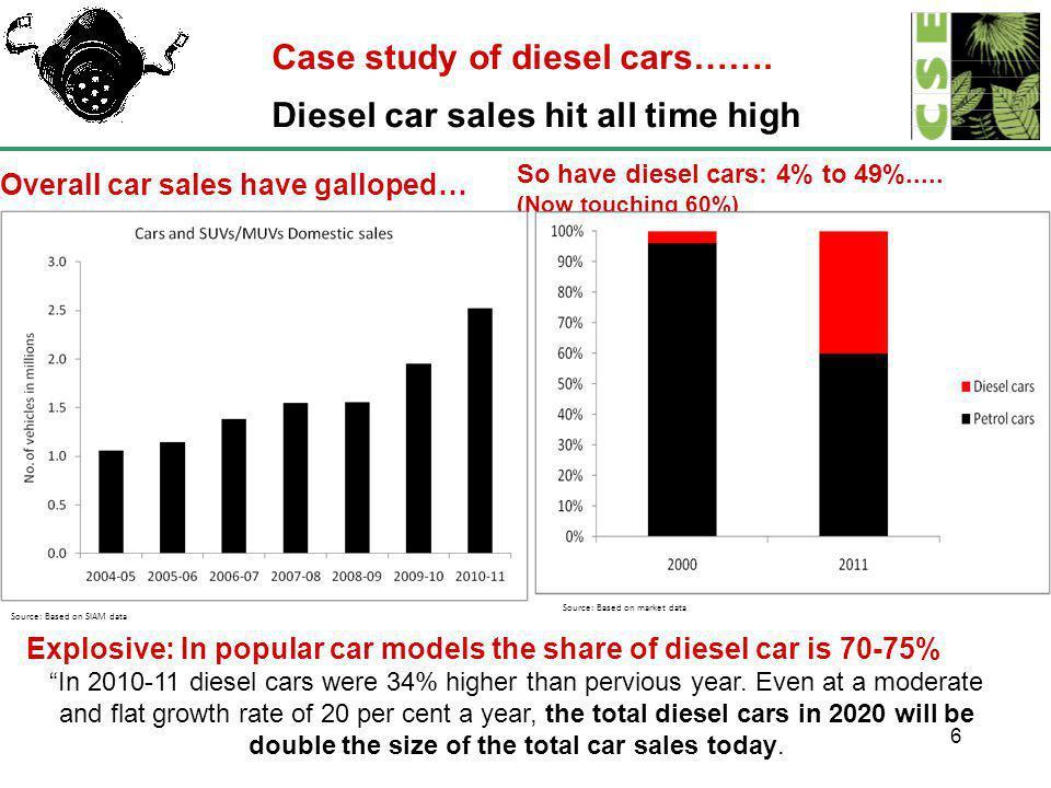 6 Case study of diesel cars…….