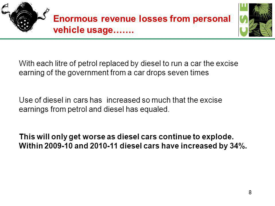 8 With each litre of petrol replaced by diesel to run a car the excise earning of the government from a car drops seven times Use of diesel in cars has increased so much that the excise earnings from petrol and diesel has equaled.