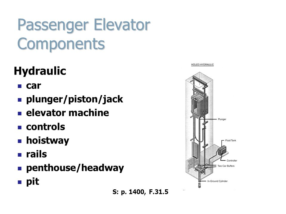 Passenger Elevator Components Hydraulic car plunger/piston/jack elevator machine controls hoistway rails penthouse/headway pit S: p. 1400, F.31.5