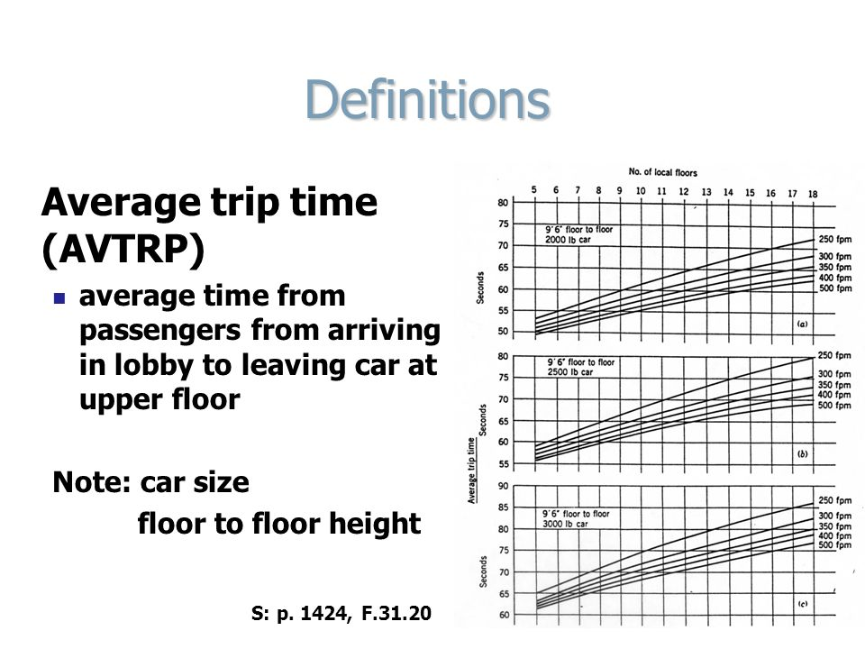 Definitions Average trip time (AVTRP) average time from passengers from arriving in lobby to leaving car at upper floor Note: car size floor to floor height S: p.