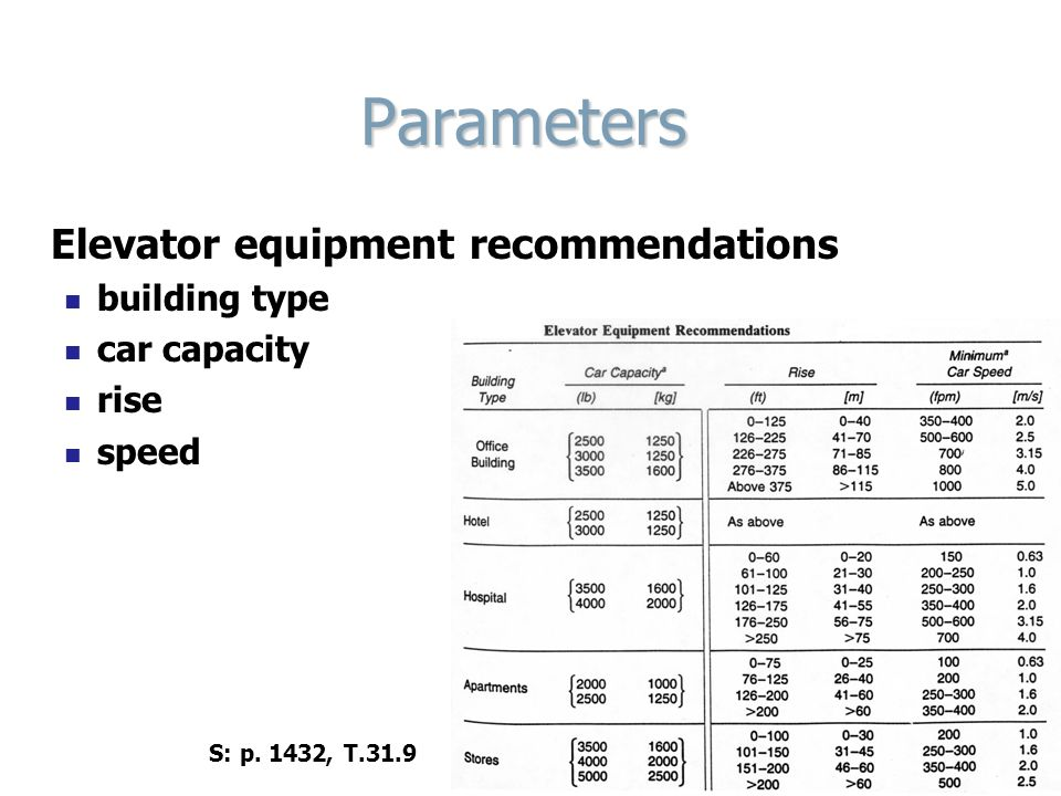 Parameters Elevator equipment recommendations building type car capacity rise speed S: p.