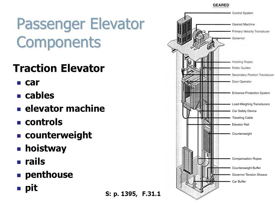 Passenger Elevator Components Traction Elevator car cables elevator machine controls counterweight hoistway rails penthouse pit S: p. 1395, F.31.1