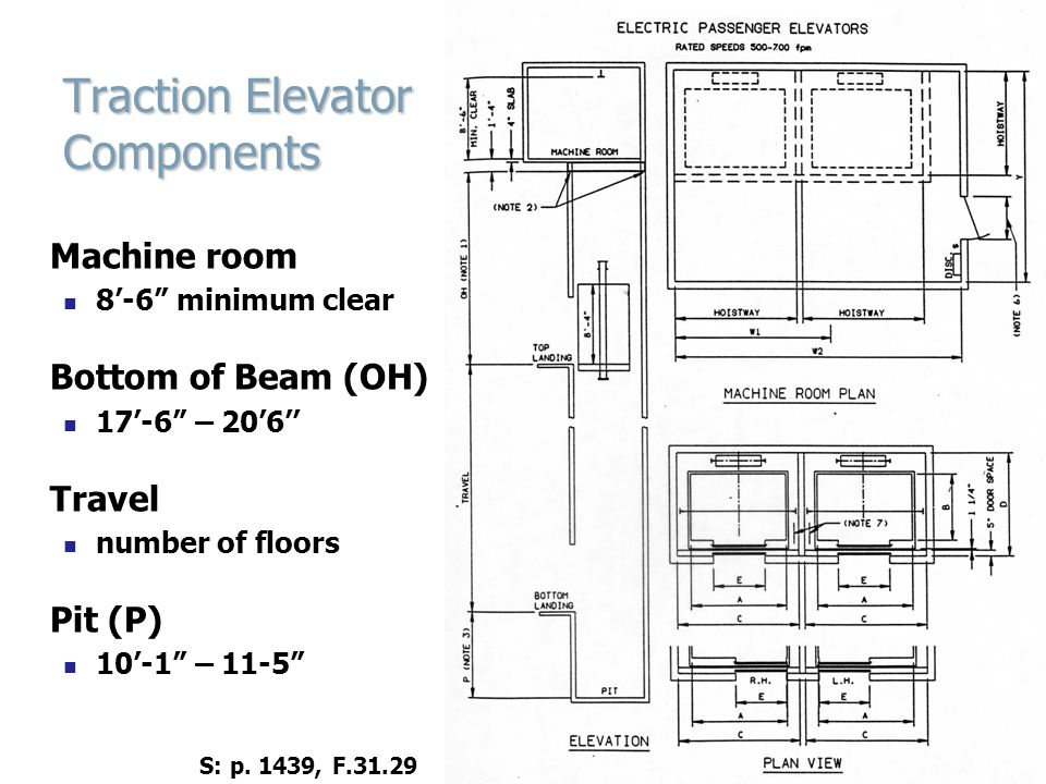 Traction Elevator Components Machine room 8-6 minimum clear Bottom of Beam (OH) 17-6 – 206 Travel number of floors Pit (P) 10-1 – 11-5 S: p.
