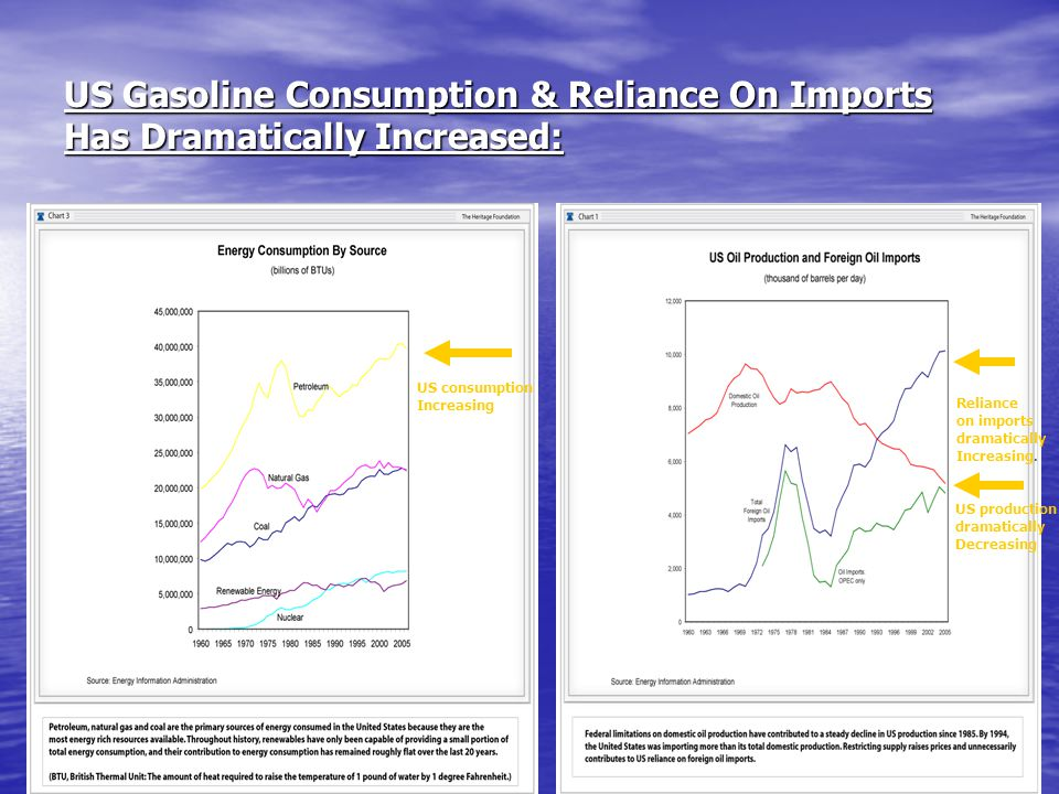 US Gasoline Consumption & Reliance On Imports Has Dramatically Increased: US consumption Increasing Reliance on imports dramatically Increasing. US pr