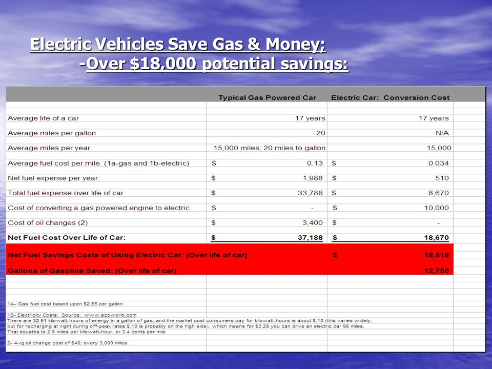 Electric Vehicles Save Gas & Money; -Over $18,000 potential savings: