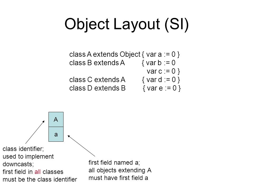 Object Layout (SI) class A extends Object { var a := 0 } class B extends A { var b := 0 var c := 0 } class C extends A { var d := 0 } class D extends B { var e := 0 } A a class identifier; used to implement downcasts; first field in all classes must be the class identifier first field named a; all objects extending A must have first field a
