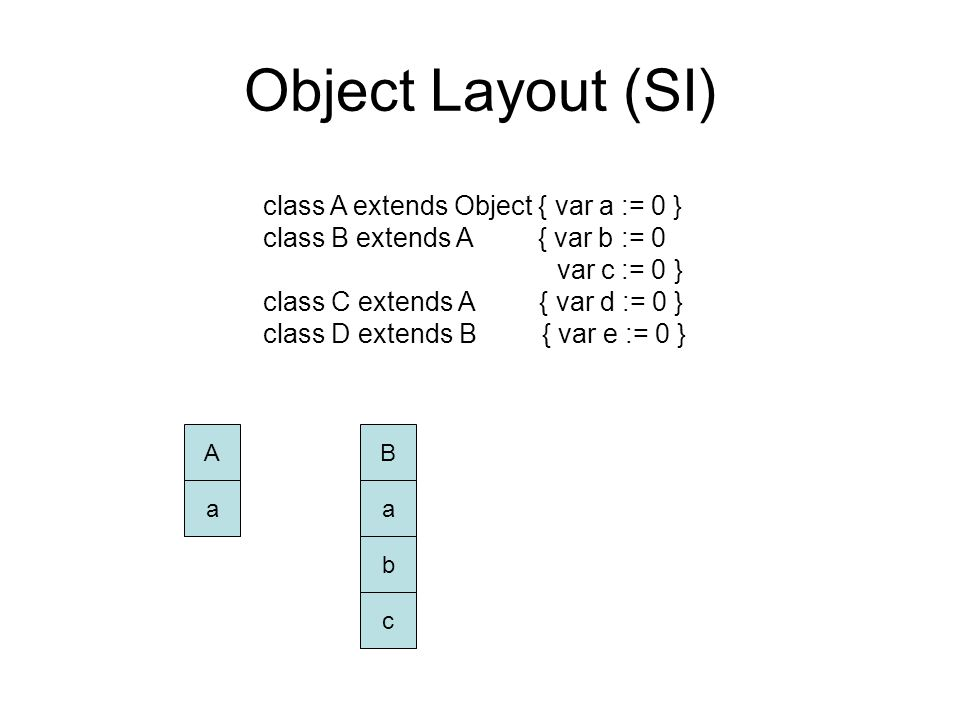 Object Layout (SI) class A extends Object { var a := 0 } class B extends A { var b := 0 var c := 0 } class C extends A { var d := 0 } class D extends B { var e := 0 } B a b c A a