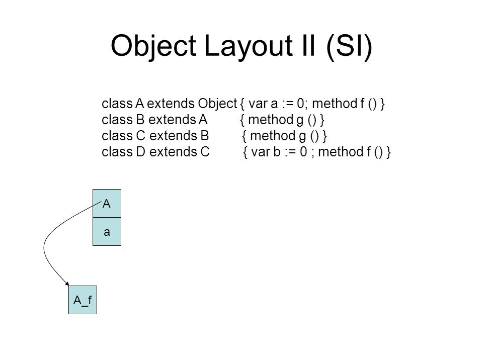 Object Layout II (SI) class A extends Object { var a := 0; method f () } class B extends A { method g () } class C extends B { method g () } class D extends C { var b := 0 ; method f () } A a A_f