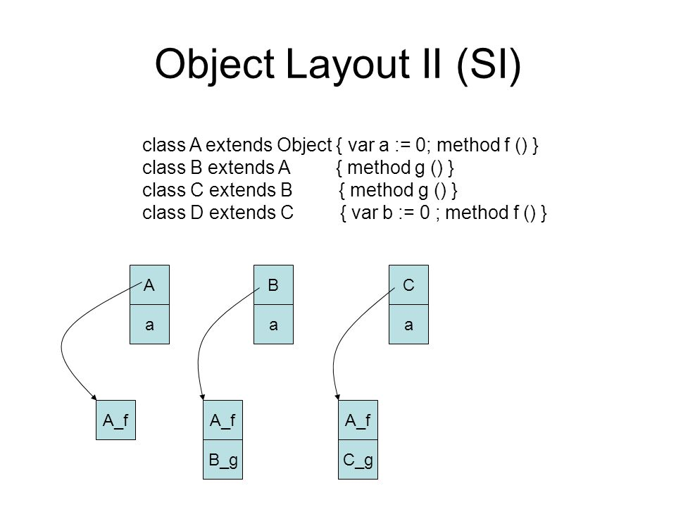 Object Layout II (SI) class A extends Object { var a := 0; method f () } class B extends A { method g () } class C extends B { method g () } class D extends C { var b := 0 ; method f () } C a B a A a A_f B_g A_f C_g