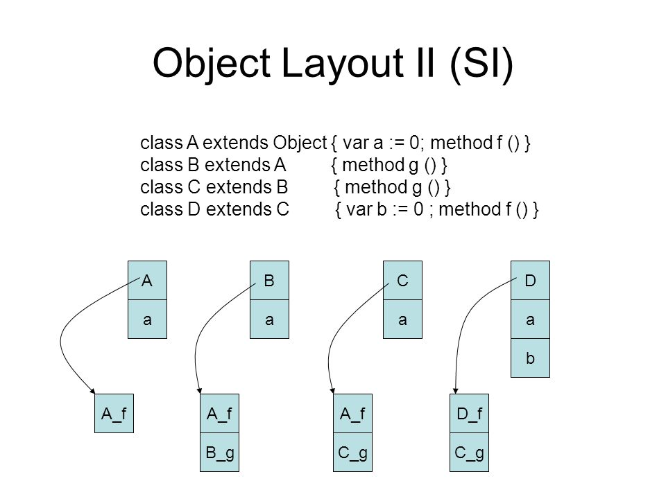 Object Layout II (SI) class A extends Object { var a := 0; method f () } class B extends A { method g () } class C extends B { method g () } class D extends C { var b := 0 ; method f () } D a b C a B a A a A_f B_g A_f C_g D_f C_g