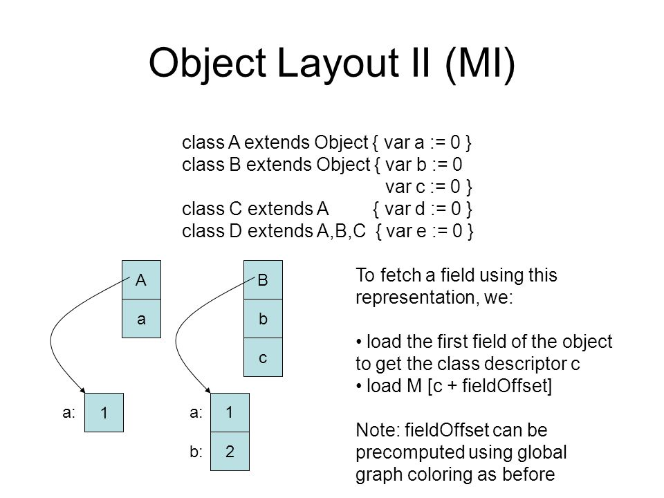 Object Layout II (MI) class A extends Object { var a := 0 } class B extends Object { var b := 0 var c := 0 } class C extends A { var d := 0 } class D extends A,B,C { var e := 0 } B b c A a 1 1 2 a: b: To fetch a field using this representation, we: load the first field of the object to get the class descriptor c load M [c + fieldOffset] Note: fieldOffset can be precomputed using global graph coloring as before