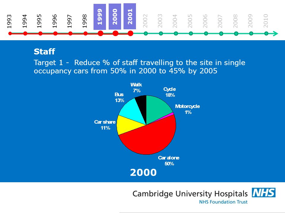 2000 Staff Target 1 - Reduce % of staff travelling to the site in single occupancy cars from 50% in 2000 to 45% by 2005 1993 19941995 2005 2004 2003 2002 2001 2000 1999 1996 1998 1997 2006 2007 2008 2009 2010