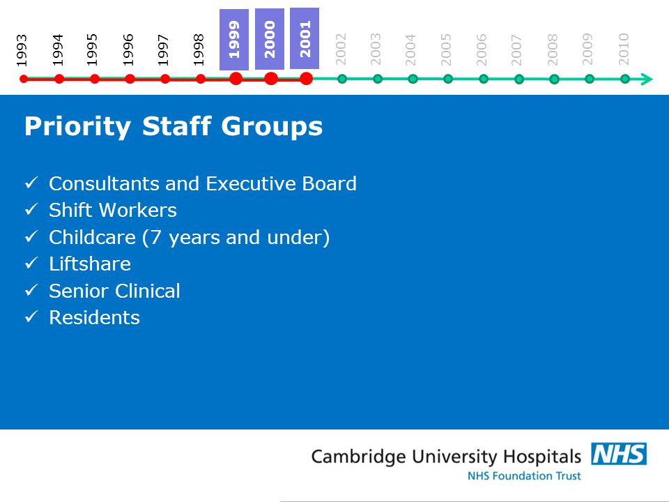 Priority Staff Groups Consultants and Executive Board Shift Workers Childcare (7 years and under) Liftshare Senior Clinical Residents 1993 19941995 2005 2004 2003 2002 2001 2000 1999 1996 1998 1997 2006 2007 2008 2009 2010