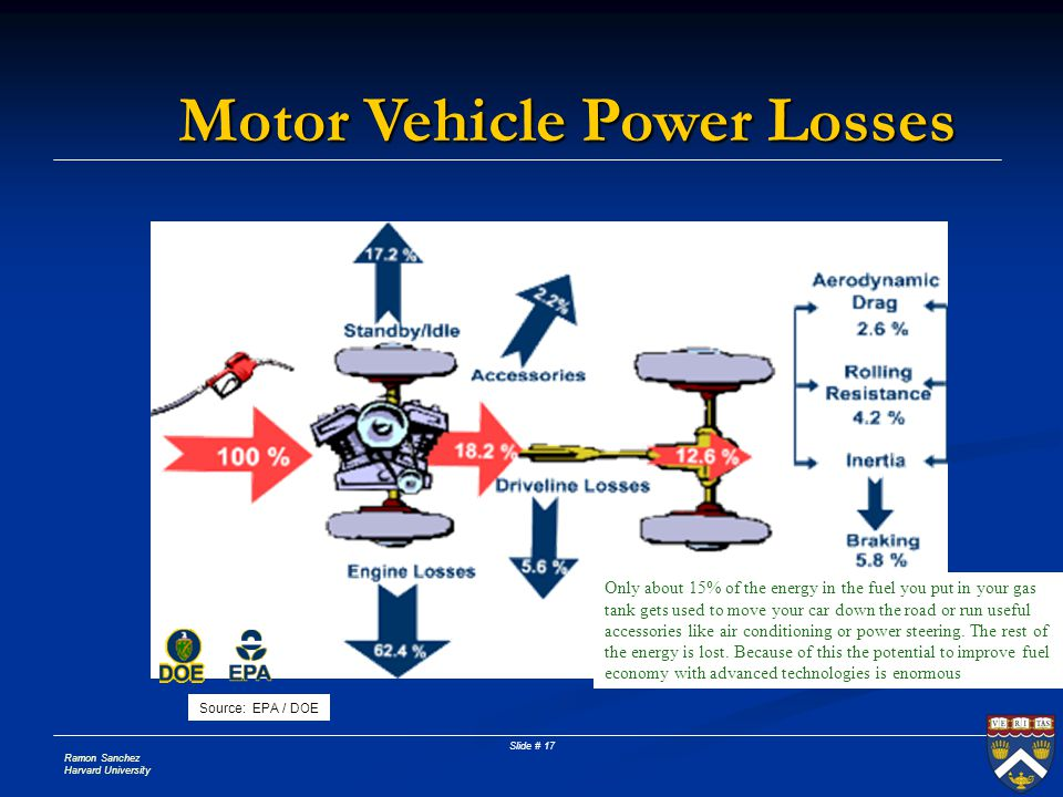 Ramon Sanchez Harvard University Slide # 17 Motor Vehicle Power Losses Only about 15% of the energy in the fuel you put in your gas tank gets used to move your car down the road or run useful accessories like air conditioning or power steering.