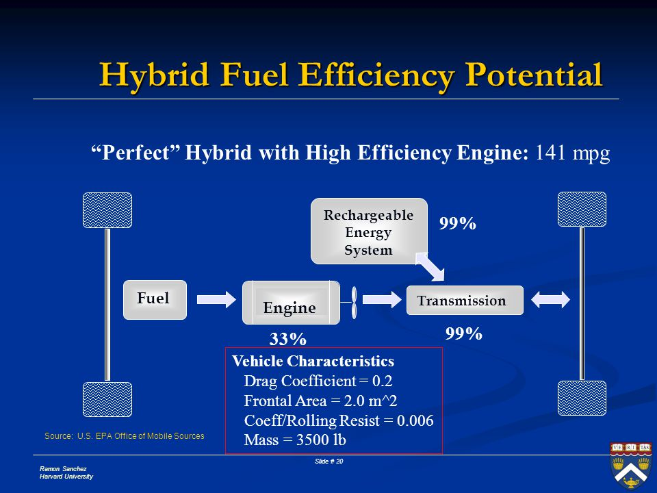 Ramon Sanchez Harvard University Slide # 20 Hybrid Fuel Efficiency Potential Perfect Hybrid with High Efficiency Engine: 141 mpg 33% 99% Vehicle Characteristics Drag Coefficient = 0.2 Frontal Area = 2.0 m^2 Coeff/Rolling Resist = 0.006 Mass = 3500 lb Engine Fuel Transmission Rechargeable Energy System Source: U.S.