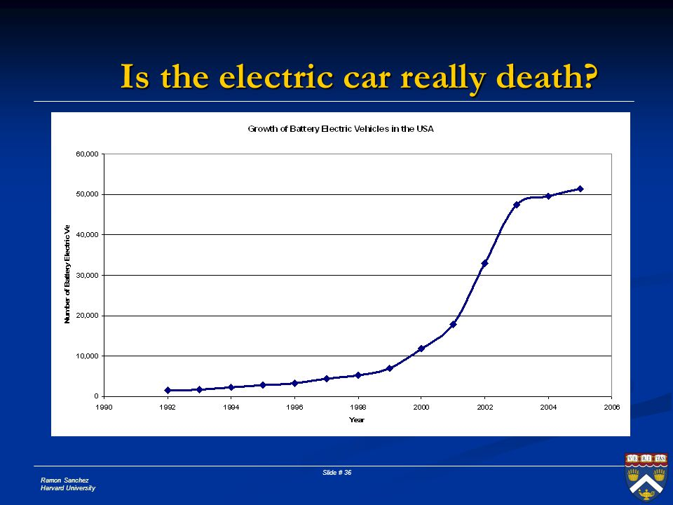Ramon Sanchez Harvard University Slide # 36 Is the electric car really death