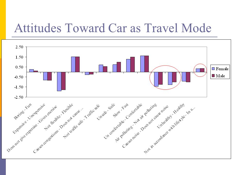 Attitudes Toward Car as Travel Mode