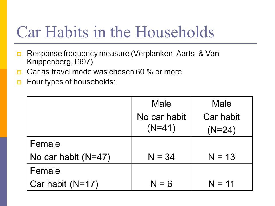 Car Habits in the Households Response frequency measure (Verplanken, Aarts, & Van Knippenberg,1997) Car as travel mode was chosen 60 % or more Four types of households: Male No car habit (N=41) Male Car habit (N=24) Female No car habit (N=47)N = 34N = 13 Female Car habit (N=17)N = 6N = 11