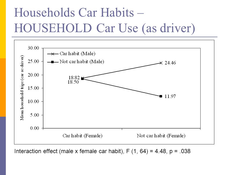 Households Car Habits – HOUSEHOLD Car Use (as driver) Interaction effect (male x female car habit), F (1, 64) = 4.48, p =.038