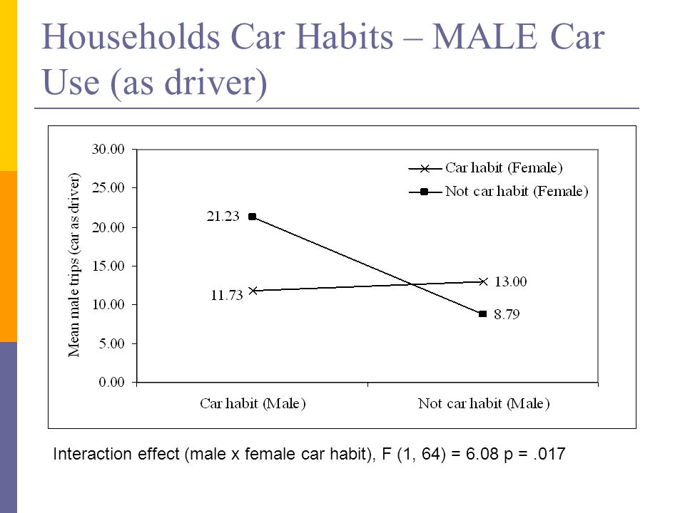 Households Car Habits – MALE Car Use (as driver) Interaction effect (male x female car habit), F (1, 64) = 6.08 p =.017