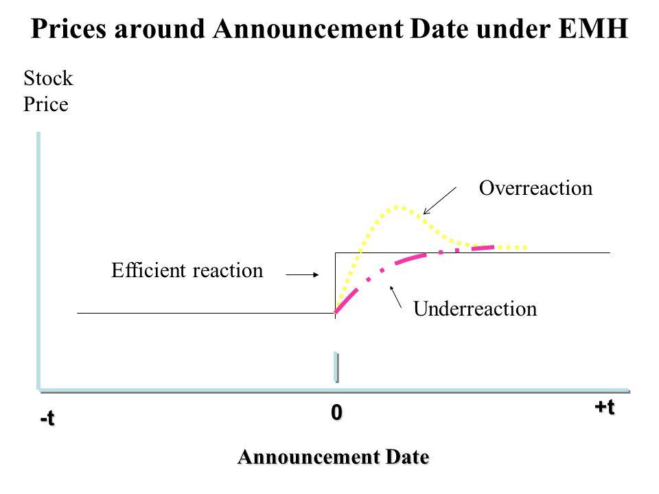 0 +t+t+t+t -t-t-t-t Announcement Date Stock Price Efficient reaction Overreaction Underreaction Prices around Announcement Date under EMH