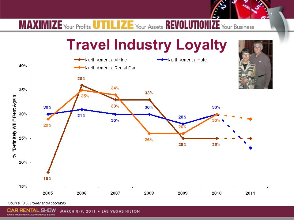 Travel Industry Loyalty
