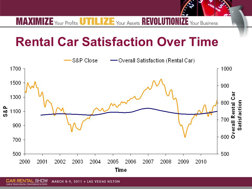 Rental Car Satisfaction Over Time