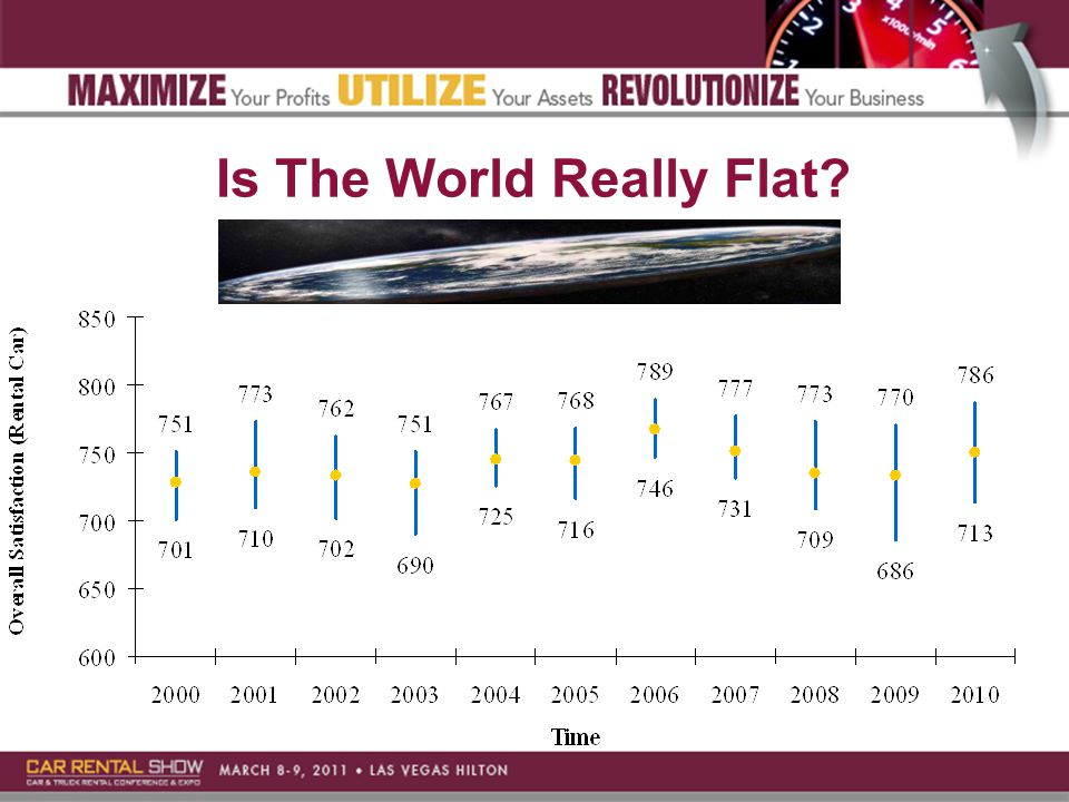 Is The World Really Flat