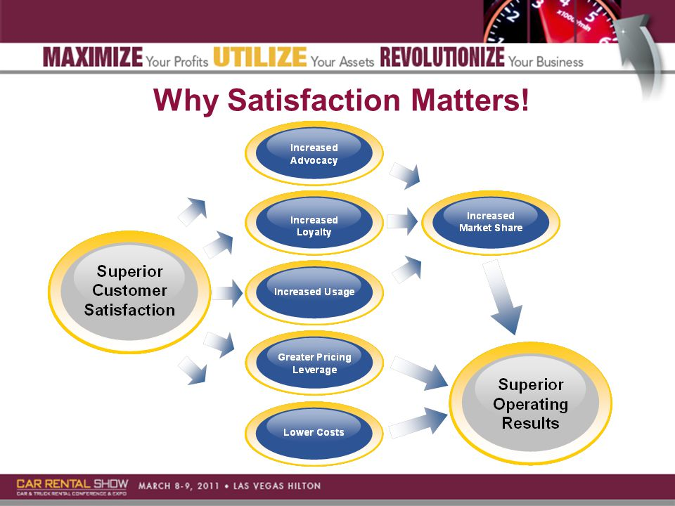 Why Satisfaction Matters!