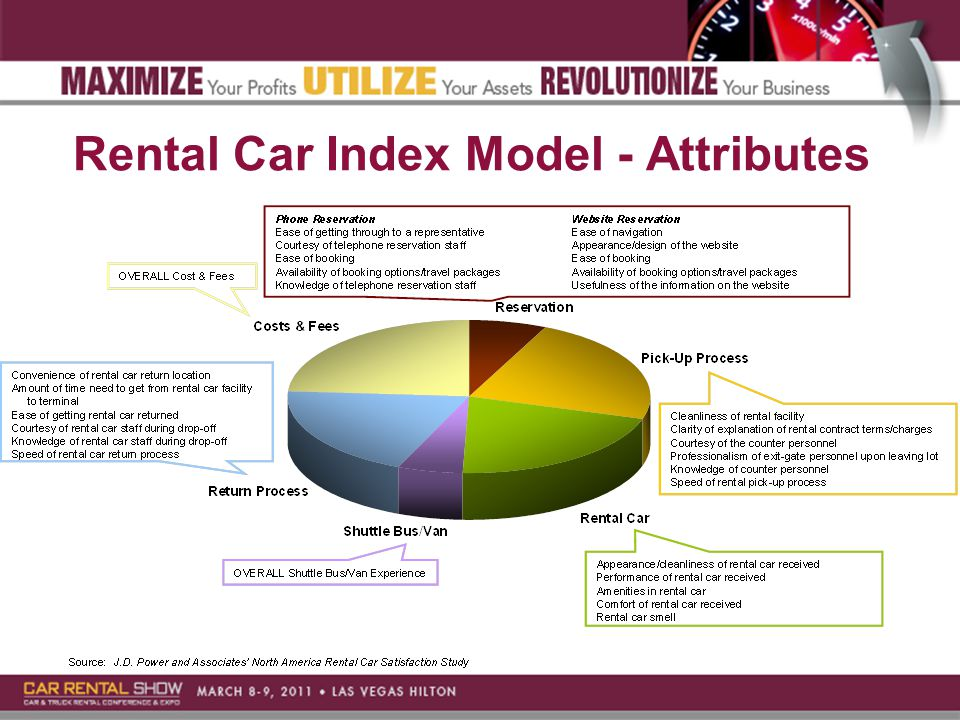 Rental Car Index Model - Attributes