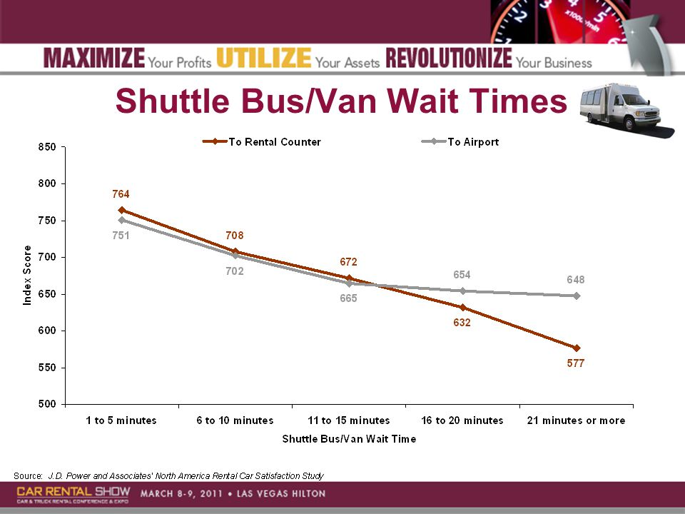 Shuttle Bus/Van Wait Times