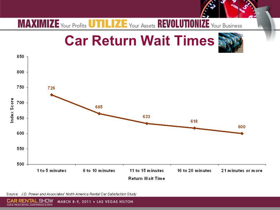 Car Return Wait Times