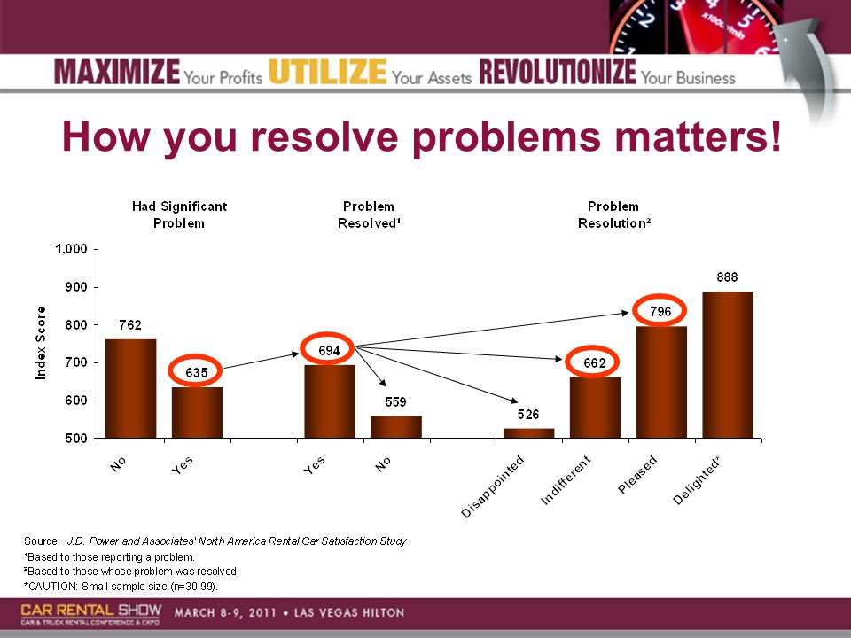 How you resolve problems matters!
