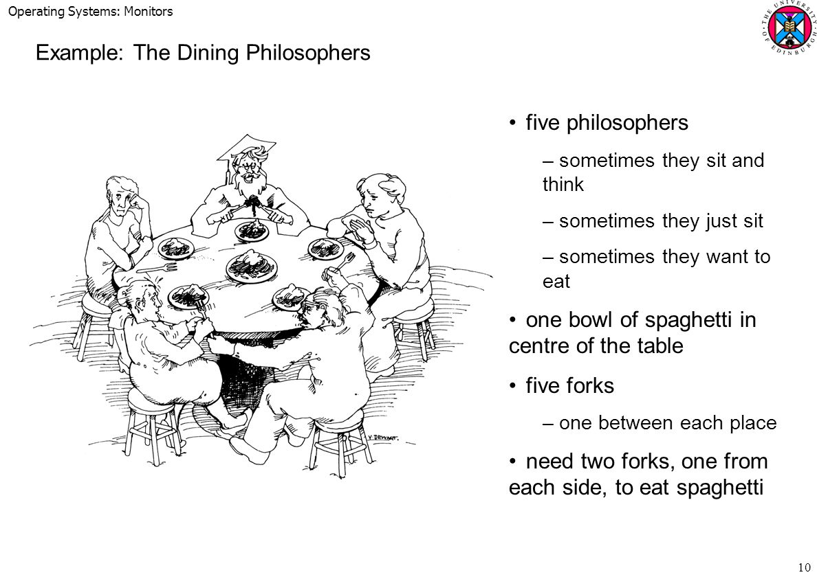 Operating Systems: Monitors 10 Example: The Dining Philosophers five philosophers –sometimes they sit and think –sometimes they just sit –sometimes they want to eat one bowl of spaghetti in centre of the table five forks –one between each place need two forks, one from each side, to eat spaghetti
